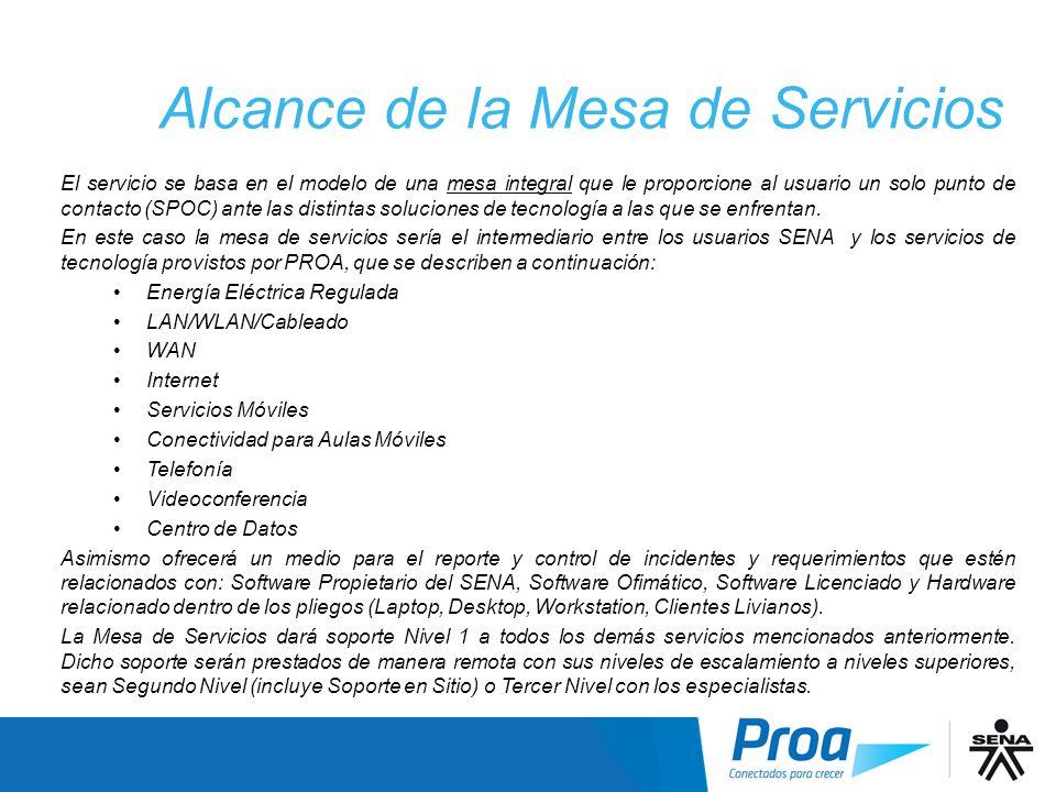 Alcance Mesa servicios I