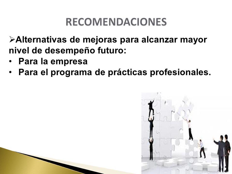 RECOMENDACIONES Alternativas de mejoras para alcanzar mayor nivel de desempeño futuro: Para la empresa.