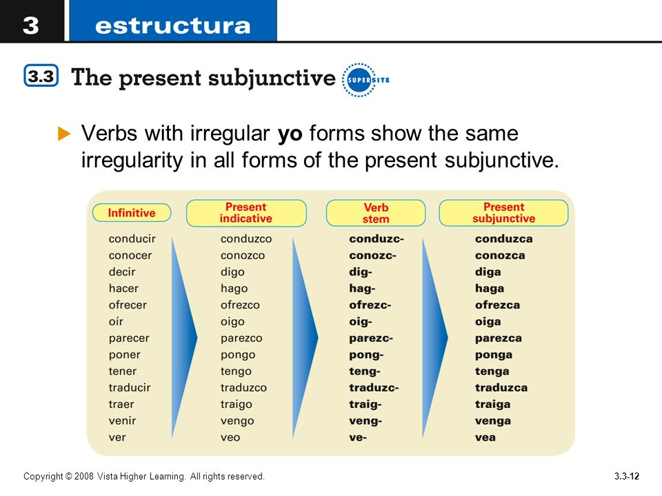 Verbs with irregular yo forms show the same irregularity in all forms of the present subjunctive.