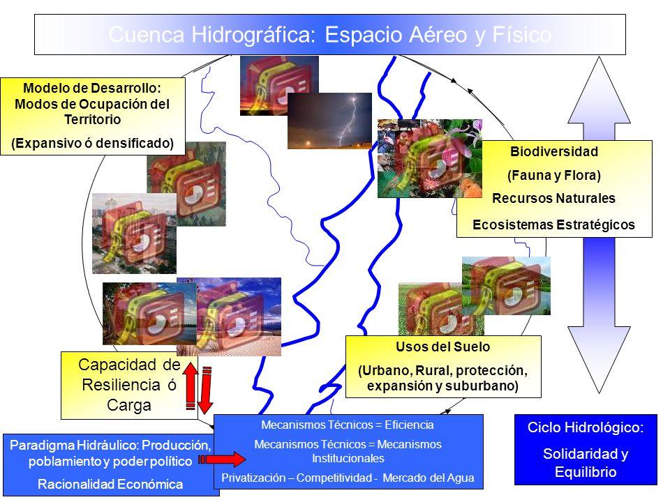 Cuenca Hidrográfica: Espacio Aéreo y Físico
