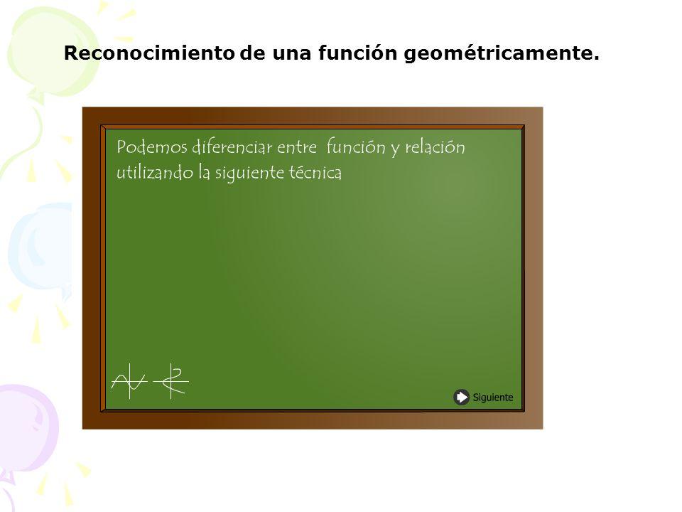 Reconocimiento de una función geométricamente.