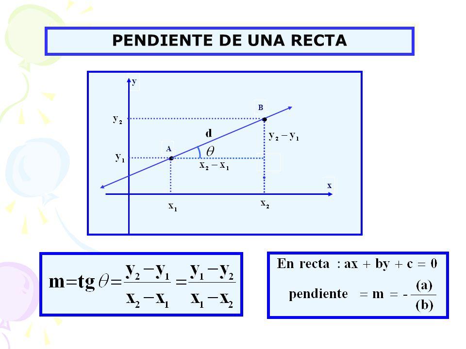 PENDIENTE DE UNA RECTA x y ● B . A