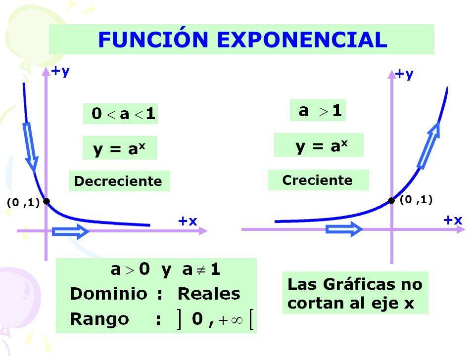 FUNCIÓN EXPONENCIAL y = ax y = ax Las Gráficas no cortan al eje x +y