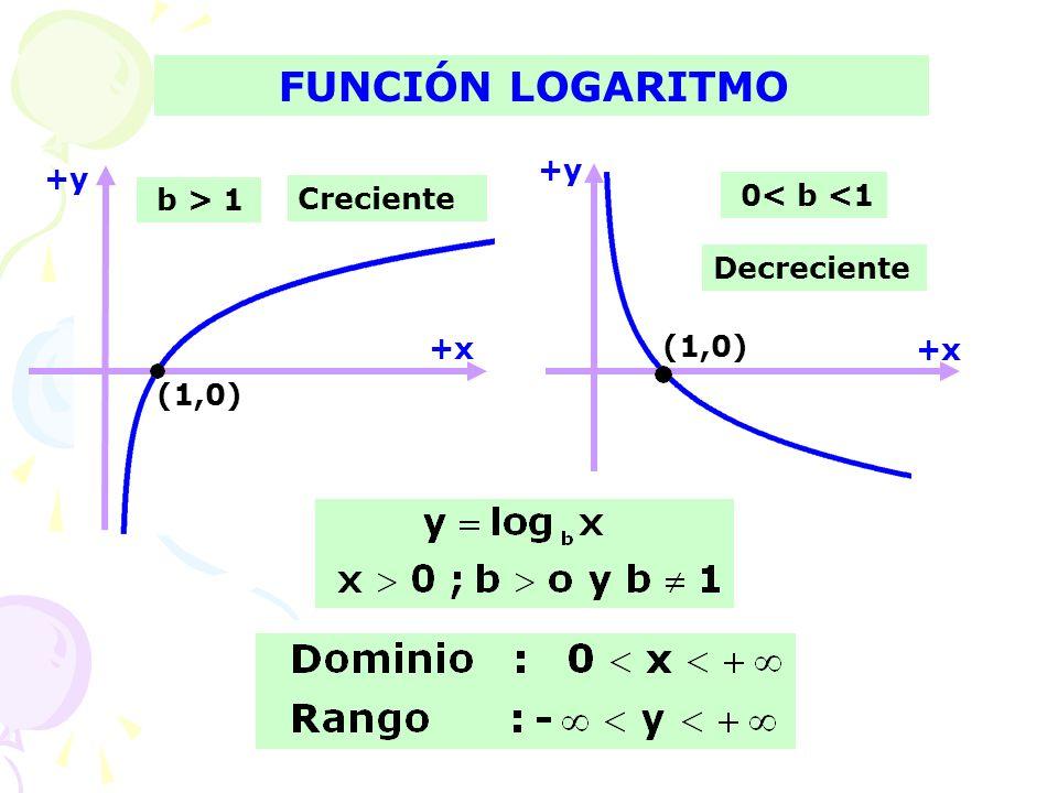 FUNCIÓN LOGARITMO +y +y 0< b <1 b > 1 Creciente Decreciente