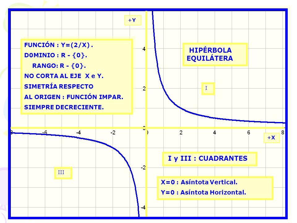 HIPÉRBOLA EQUILÁTERA I y III : CUADRANTES FUNCIÓN : Y=(2/X) .