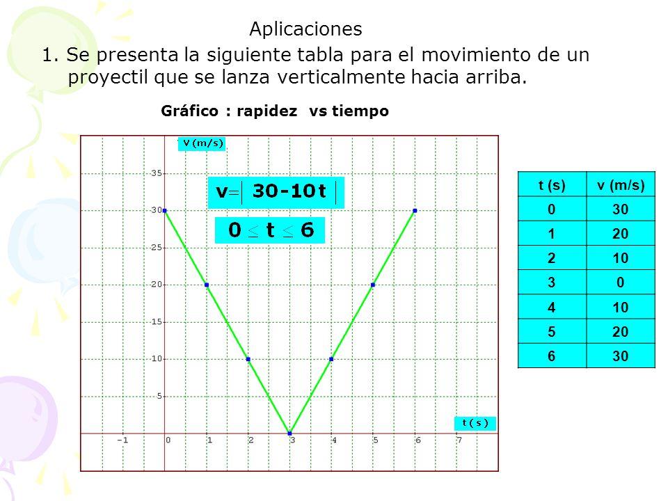 Aplicaciones 1. Se presenta la siguiente tabla para el movimiento de un proyectil que se lanza verticalmente hacia arriba.