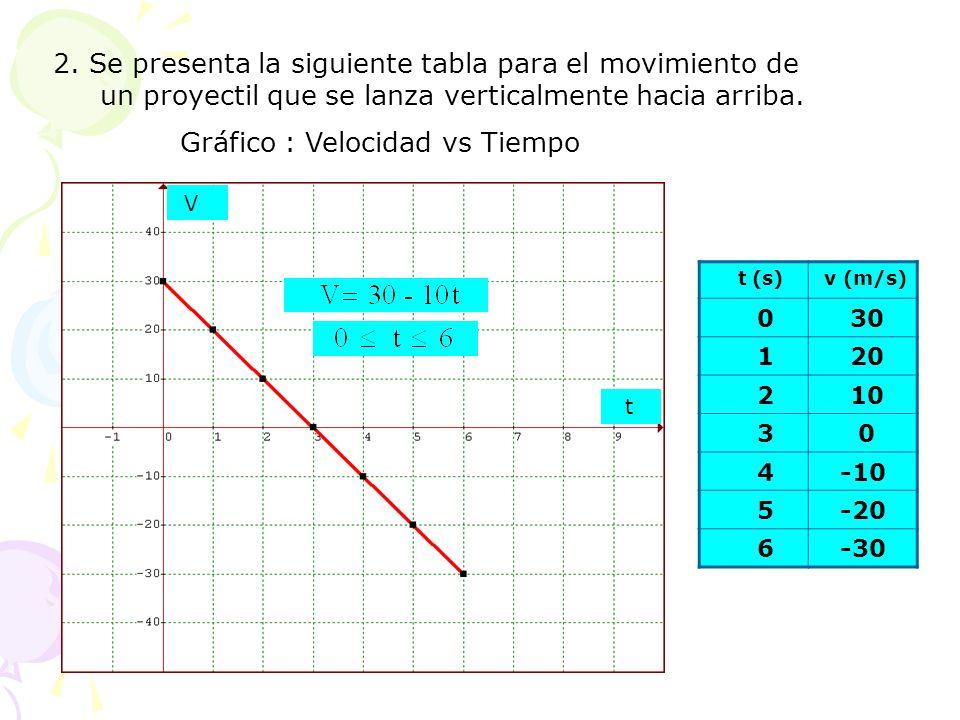 Gráfico : Velocidad vs Tiempo