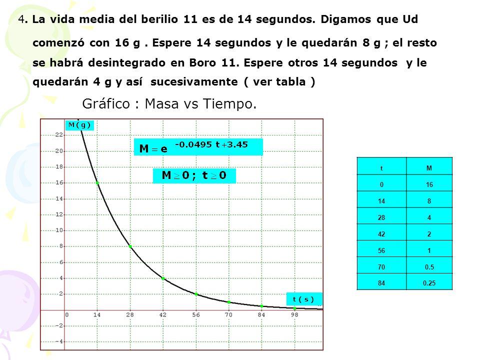 Gráfico : Masa vs Tiempo.