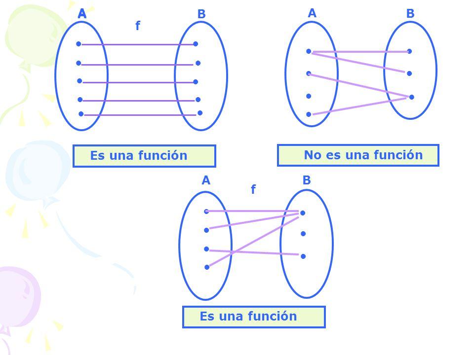 A A. B. A. B. f. ● ● ● ● ● ● ● ● ● ● ● ● ● ● ● ● ● Es una función. No es una función.
