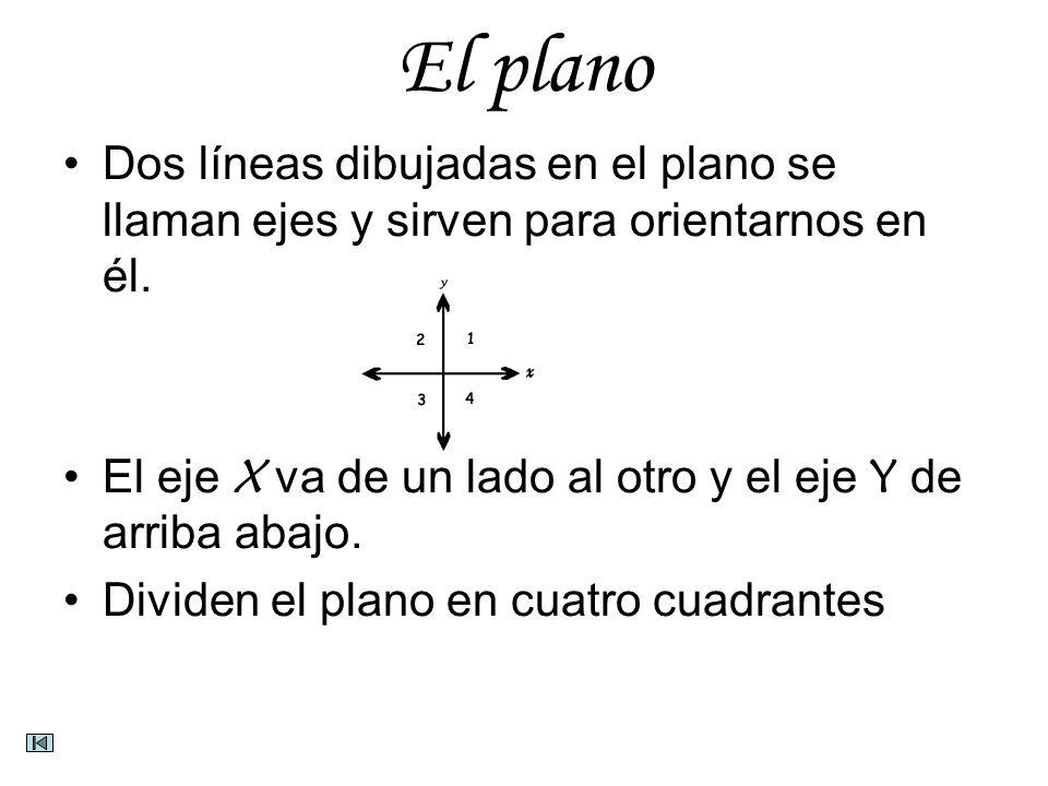 El planoDos líneas dibujadas en el plano se llaman ejes y sirven para orientarnos en él. El eje X va de un lado al otro y el eje Y de arriba abajo.