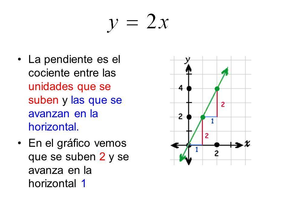 La pendiente es el cociente entre las unidades que se suben y las que se avanzan en la horizontal.