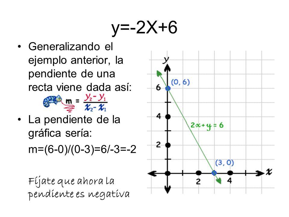 y=-2X+6Generalizando el ejemplo anterior, la pendiente de una recta viene dada así: La pendiente de la gráfica sería: