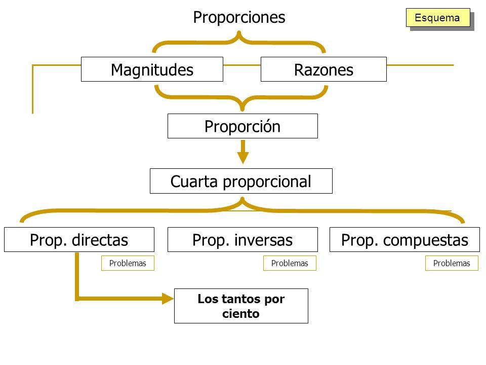 Proporciones Magnitudes Razones Proporción Cuarta proporcional