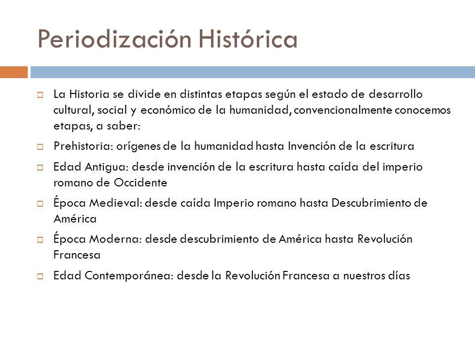 Periodización Histórica