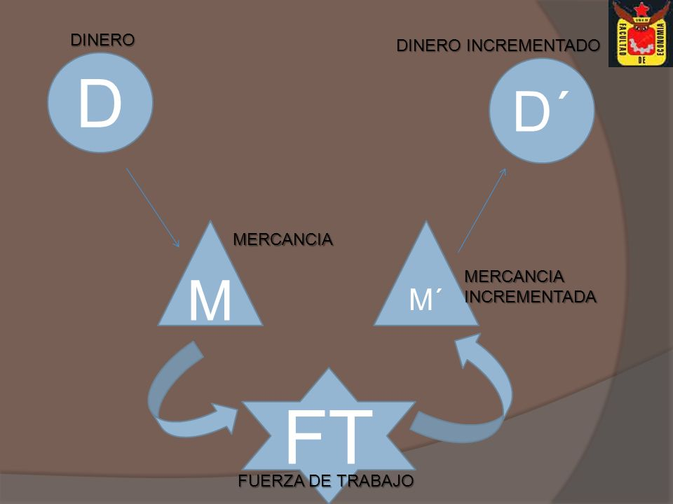 FT D D´ M M´ DINERO DINERO INCREMENTADO MERCANCIA