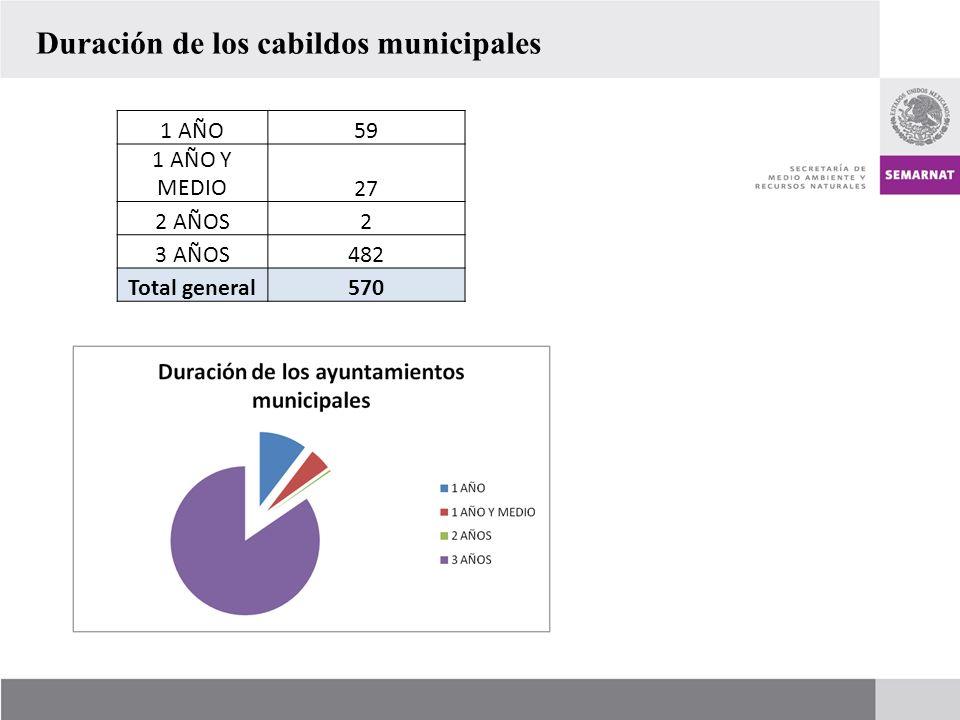 Duración de los cabildos municipales