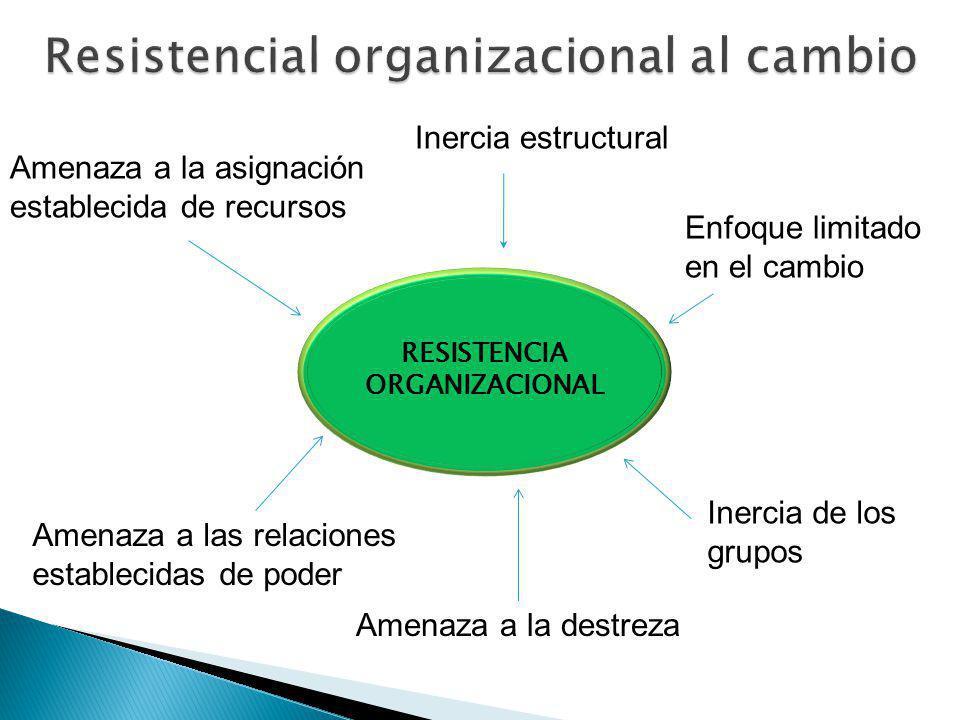 Resistencial organizacional al cambio