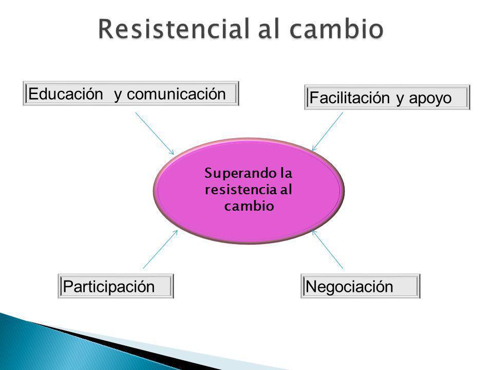 Resistencial al cambio Superando la resistencia al cambio