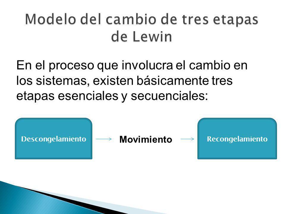 Modelo del cambio de tres etapas de Lewin