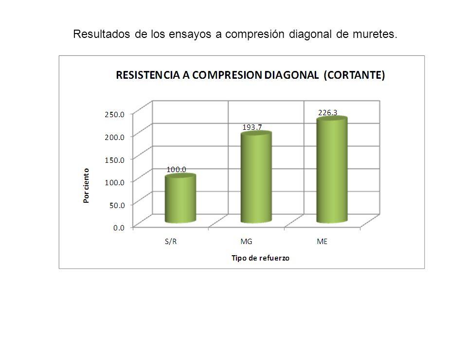 Resultados de los ensayos a compresión diagonal de muretes.