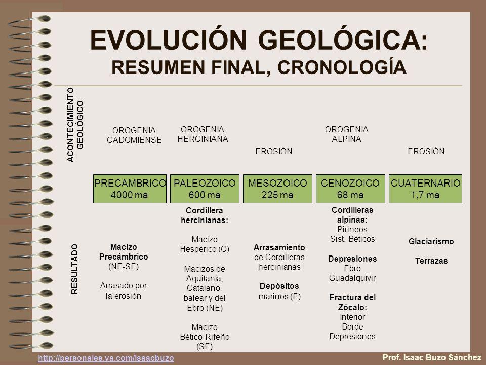 EVOLUCIÓN GEOLÓGICA: RESUMEN FINAL, CRONOLOGÍA