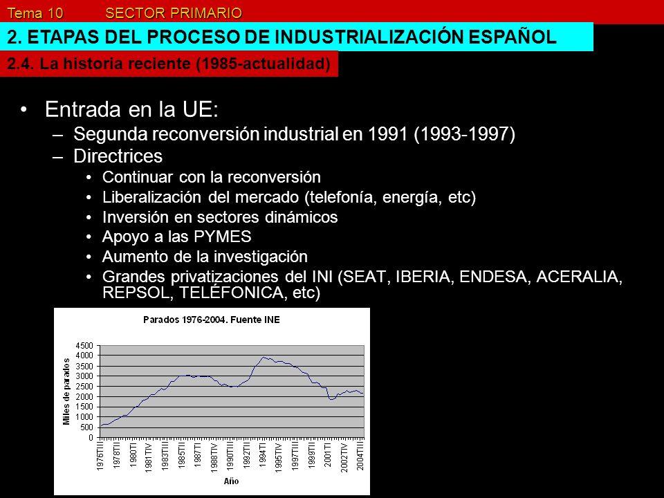 Entrada en la UE: 2. ETAPAS DEL PROCESO DE INDUSTRIALIZACIÓN ESPAÑOL