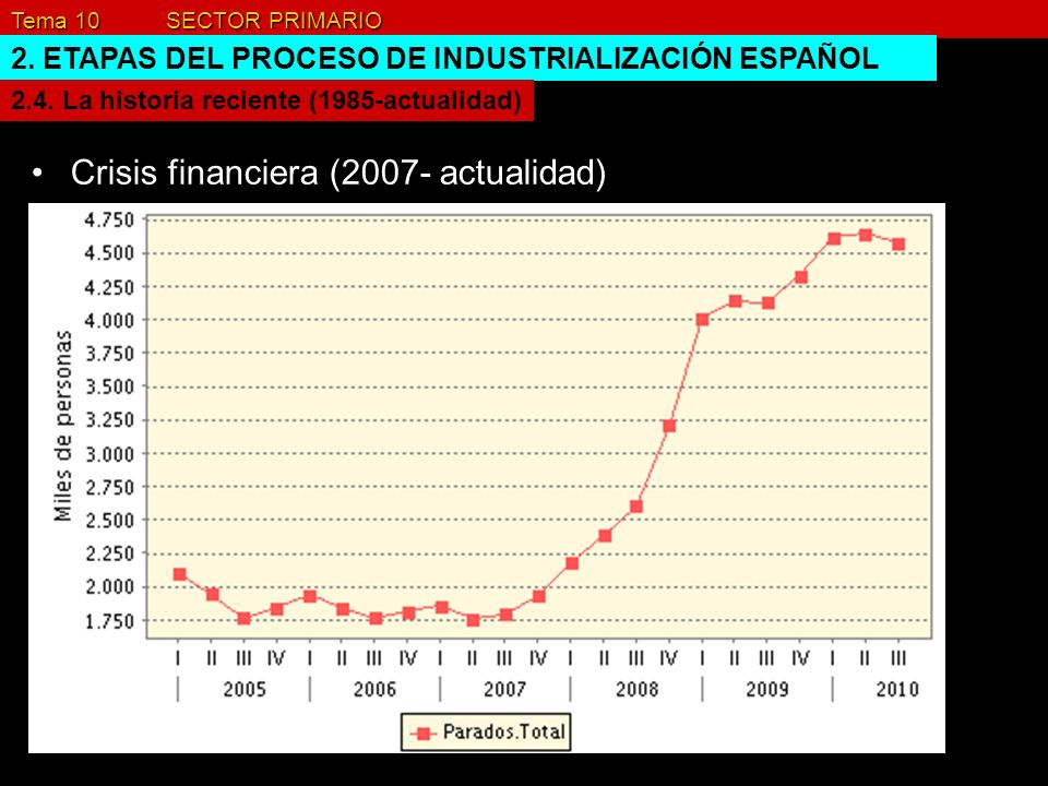 Crisis financiera (2007- actualidad)