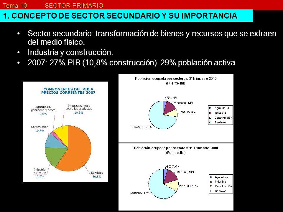 1. CONCEPTO DE SECTOR SECUNDARIO Y SU IMPORTANCIA