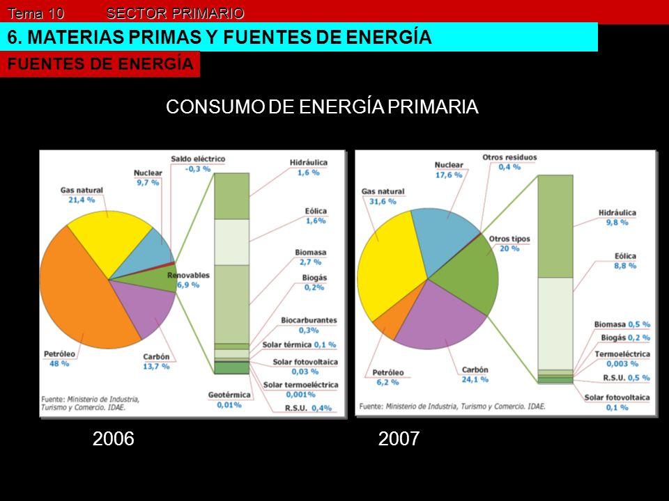 6. MATERIAS PRIMAS Y FUENTES DE ENERGÍA