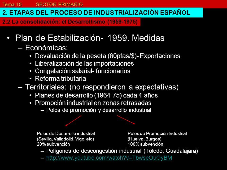 Plan de Estabilización- 1959. Medidas