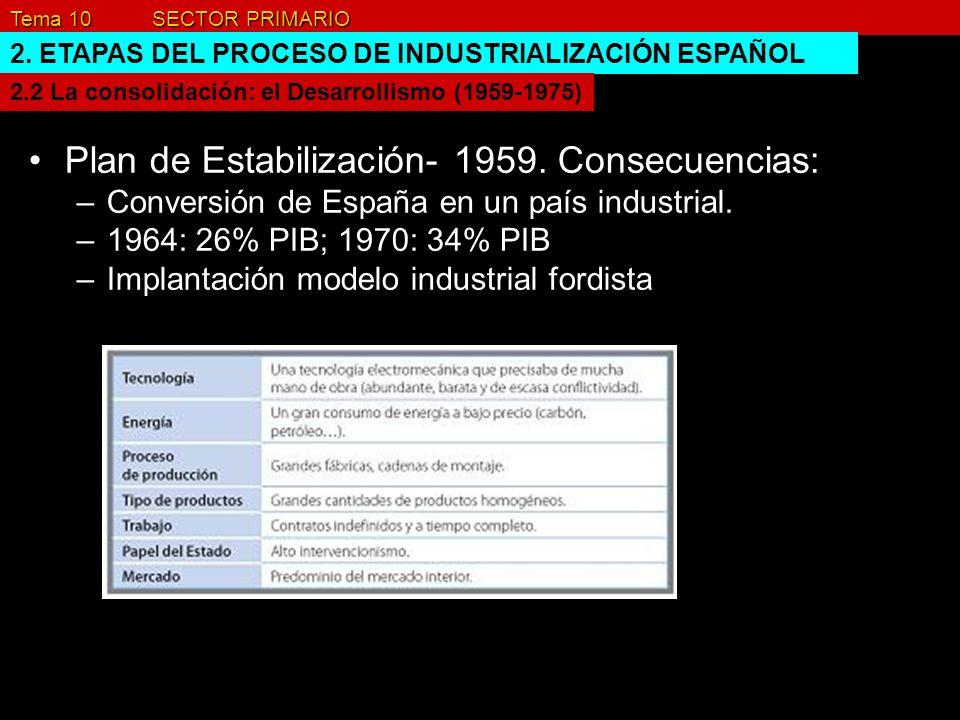 Plan de Estabilización- 1959. Consecuencias: