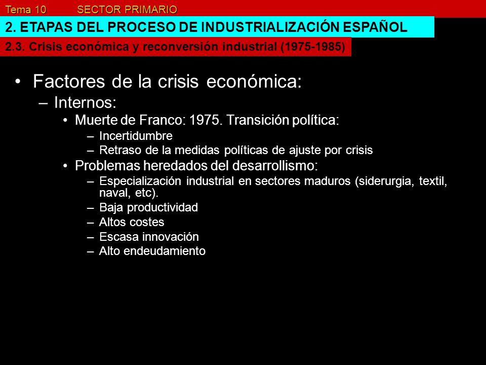 Factores de la crisis económica: