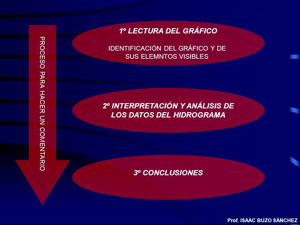 2º INTERPRETACIÓN Y ANÁLISIS DE LOS DATOS DEL HIDROGRAMA