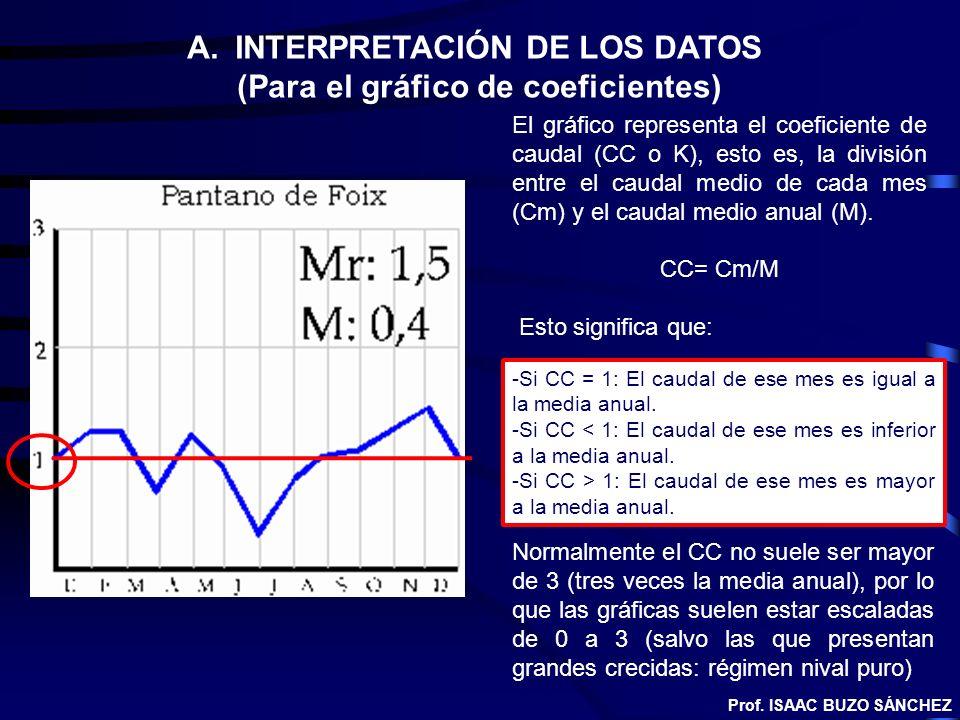 INTERPRETACIÓN DE LOS DATOS (Para el gráfico de coeficientes)