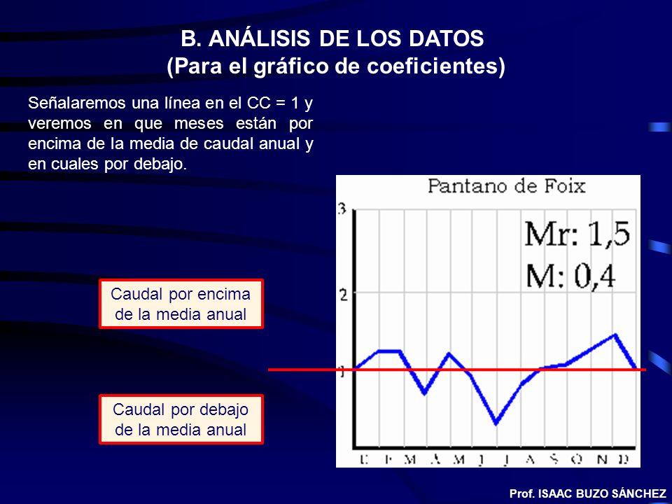 (Para el gráfico de coeficientes)