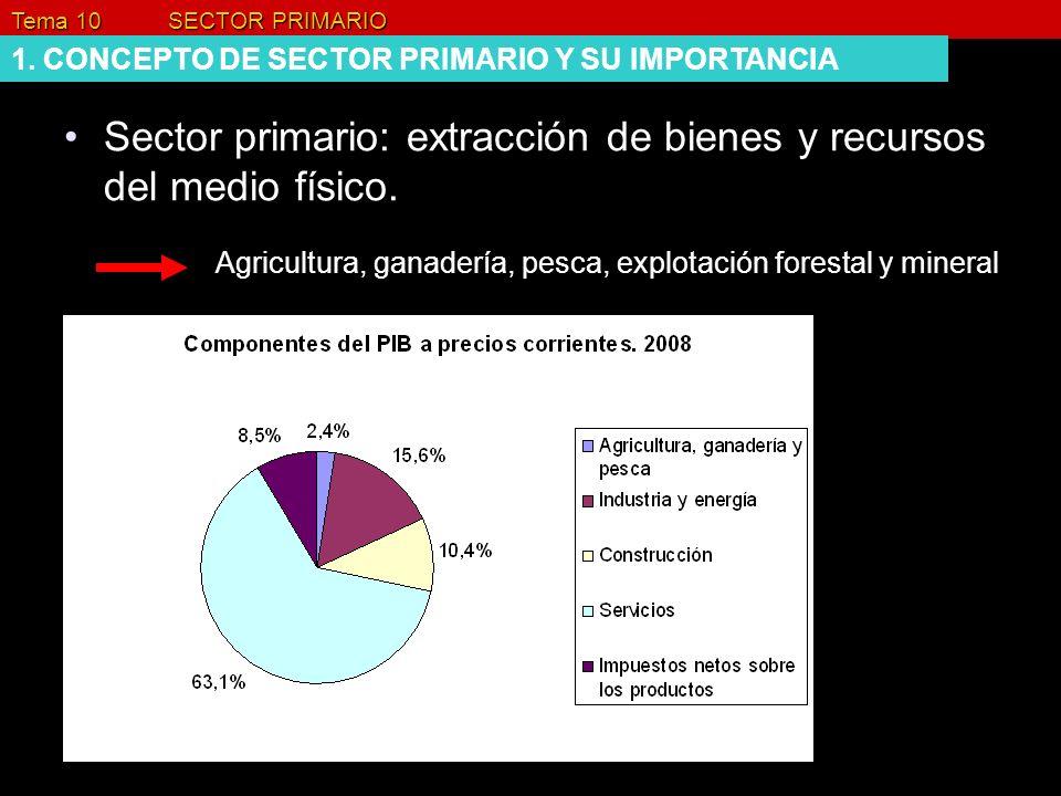 Sector primario: extracción de bienes y recursos del medio físico.
