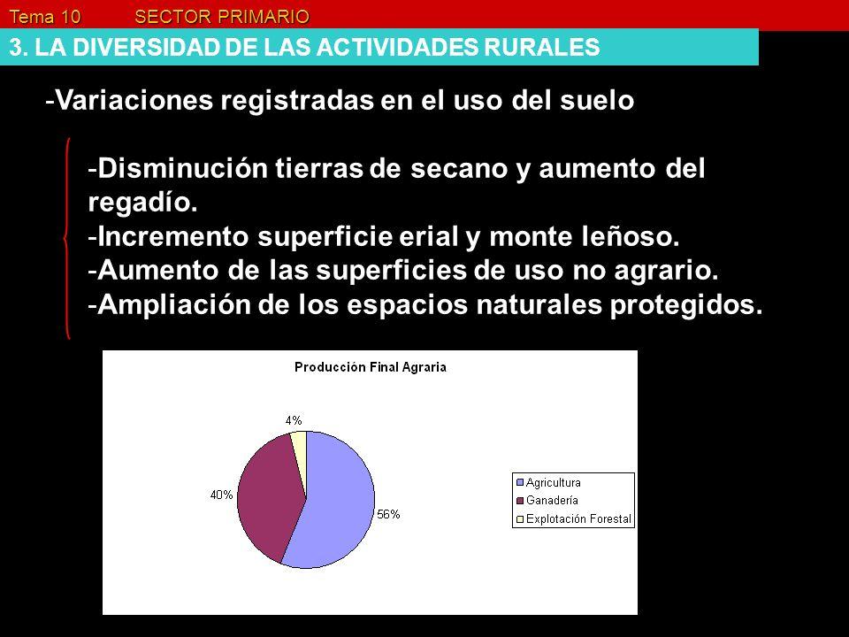Variaciones registradas en el uso del suelo