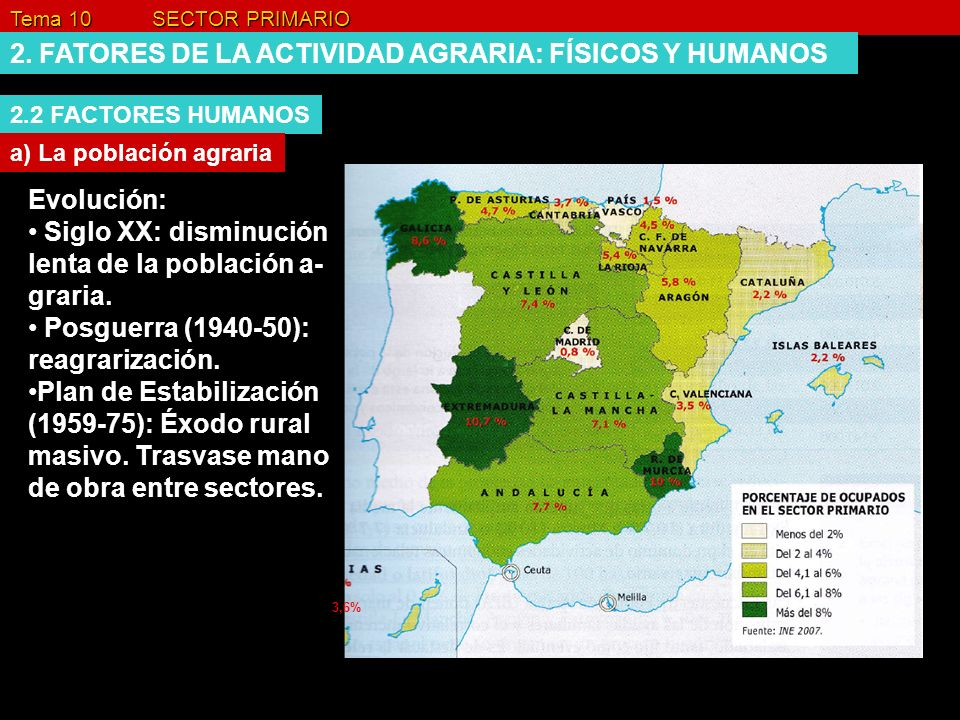2. FATORES DE LA ACTIVIDAD AGRARIA: FÍSICOS Y HUMANOS