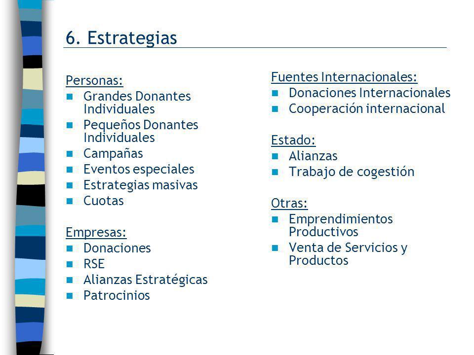 6. Estrategias Fuentes Internacionales: Personas: