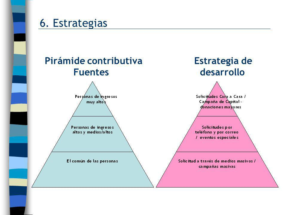 6. Estrategias Pirámide contributiva Estrategia de Fuentes desarrollo