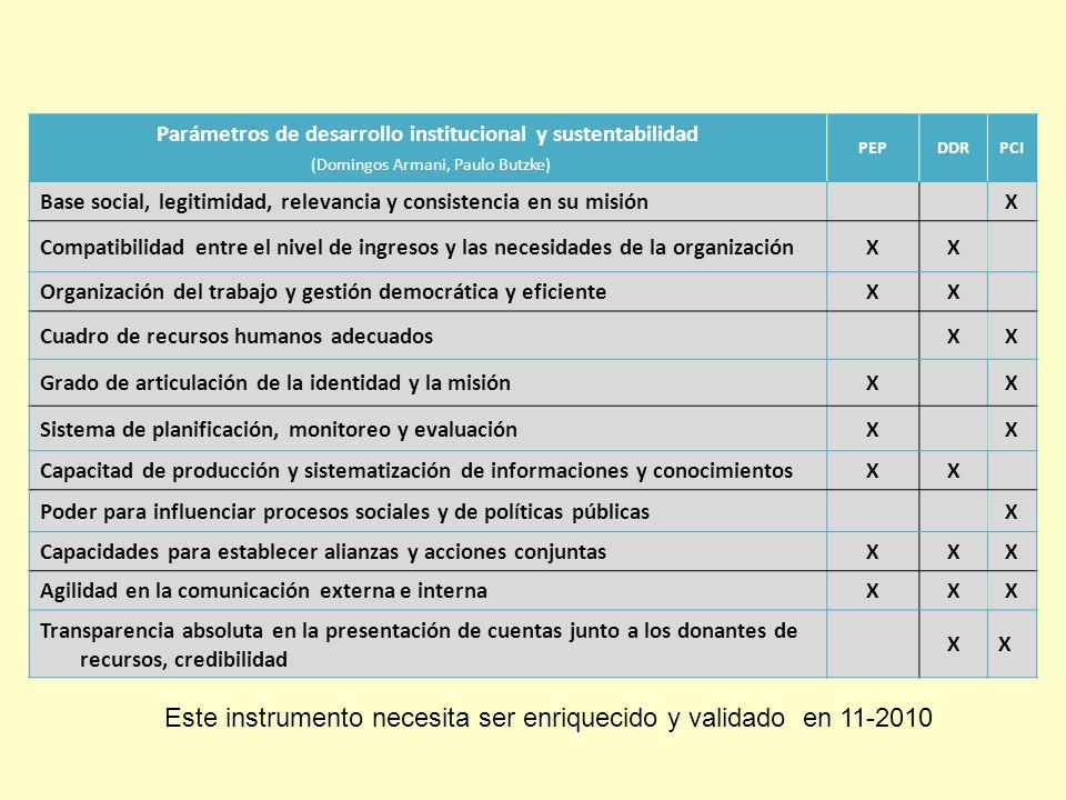 Parámetros de desarrollo institucional y sustentabilidad