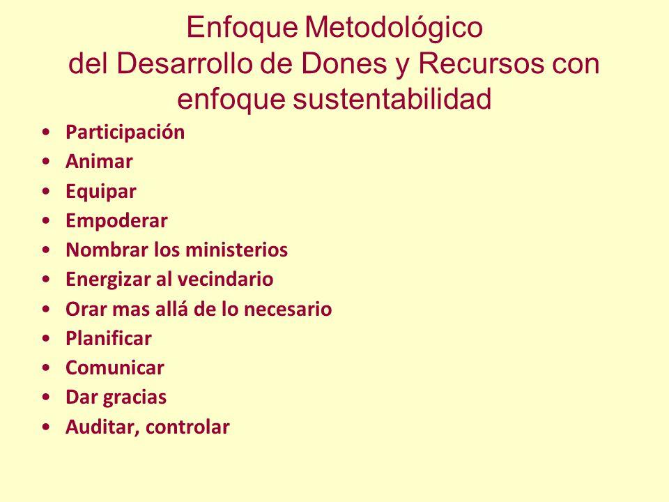 Enfoque Metodológico del Desarrollo de Dones y Recursos con enfoque sustentabilidad