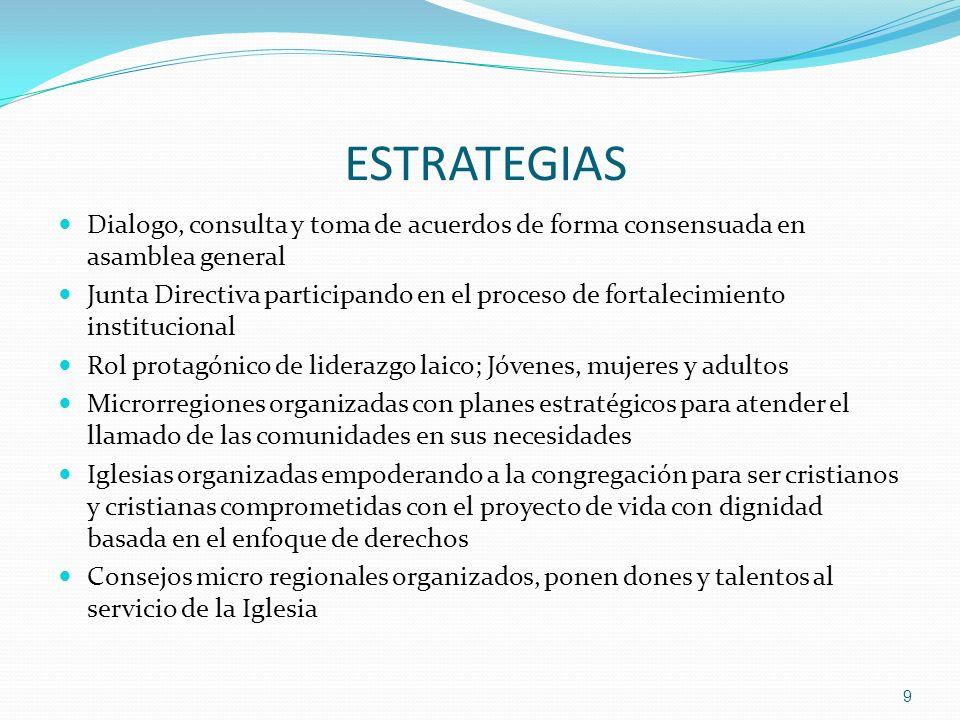 ESTRATEGIAS Dialogo, consulta y toma de acuerdos de forma consensuada en asamblea general.