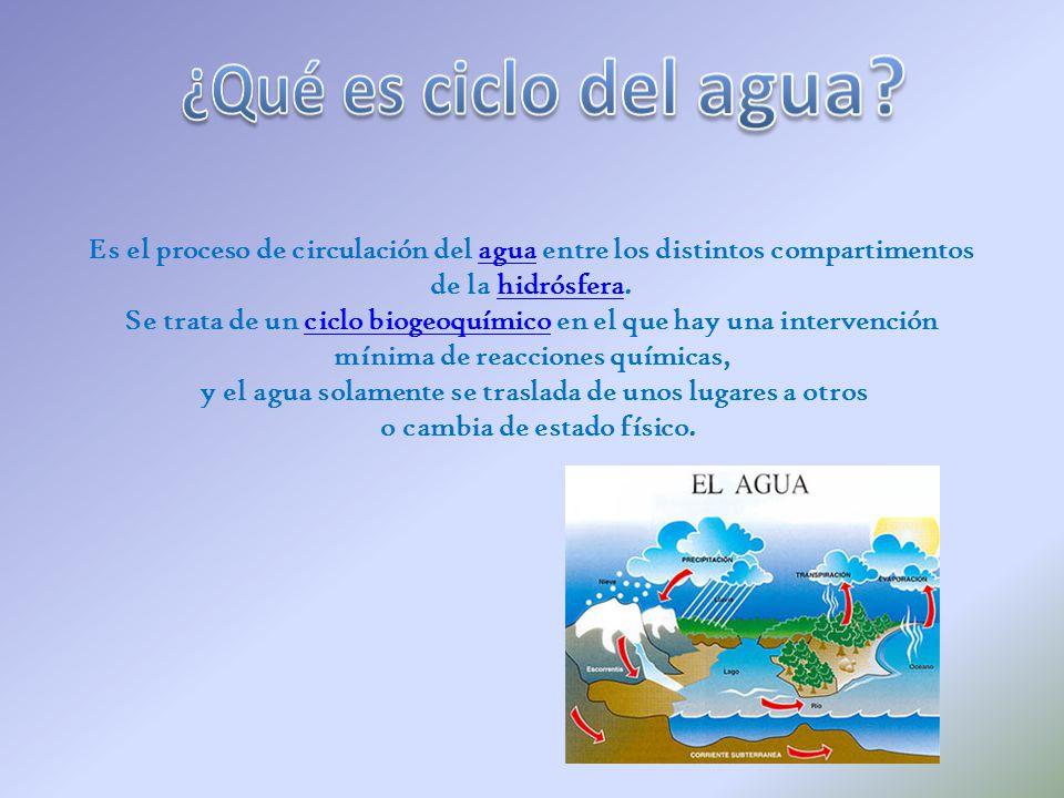 ¿Qué es ciclo del agua Es el proceso de circulación del agua entre los distintos compartimentos. de la hidrósfera.