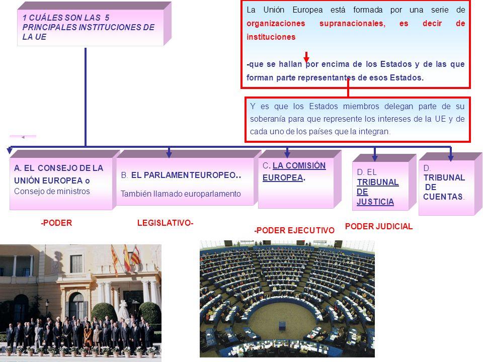 La Unión Europea está formada por una serie de organizaciones supranacionales, es decir de instituciones