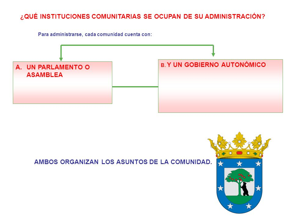 ¿QUÉ INSTITUCIONES COMUNITARIAS SE OCUPAN DE SU ADMINISTRACIÓN