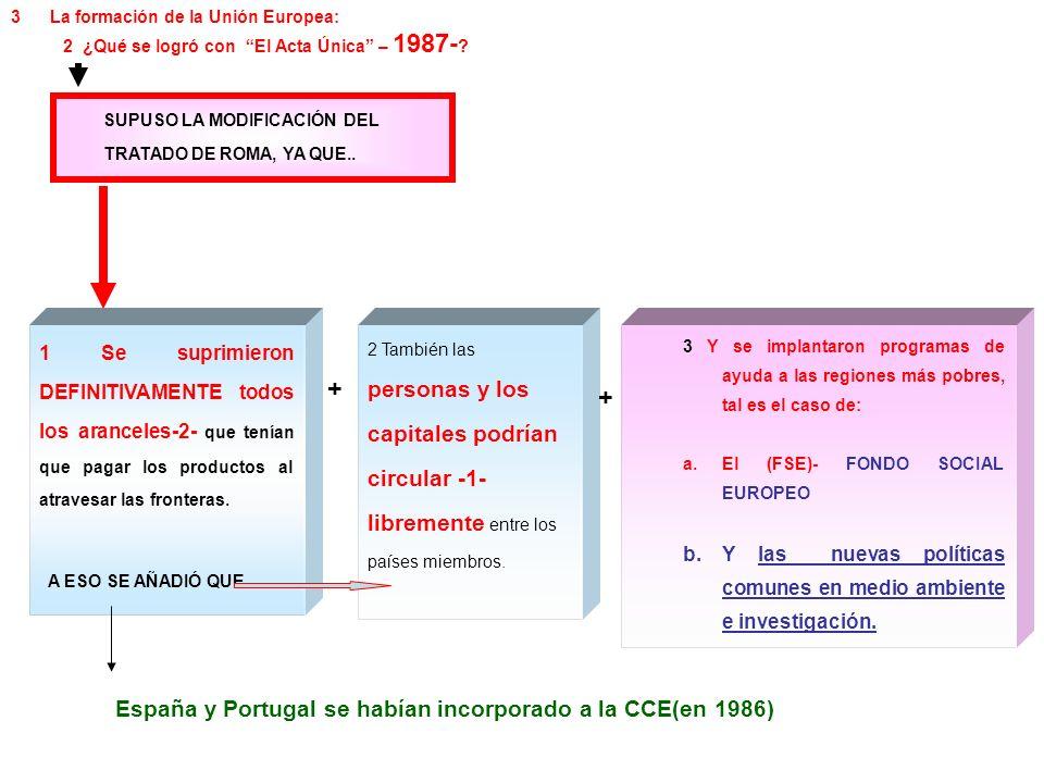 + + España y Portugal se habían incorporado a la CCE(en 1986)