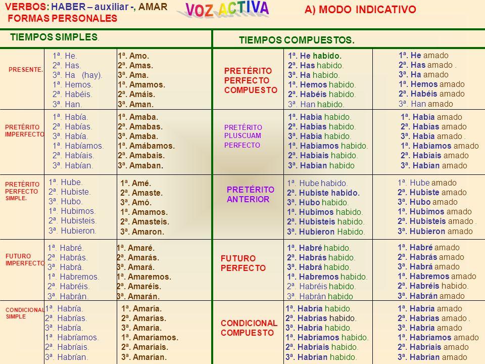 VOZ ACTIVA A) MODO INDICATIVO VERBOS: HABER – auxiliar -, AMAR