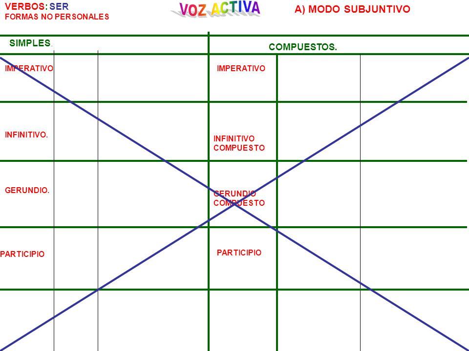 VOZ ACTIVA A) MODO SUBJUNTIVO VERBOS: SER SIMPLES. COMPUESTOS.