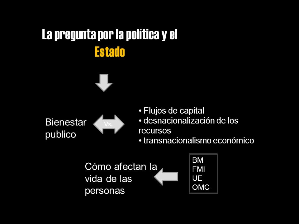 La pregunta por la política y el Estado